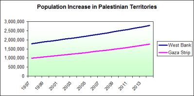 Palestinian Population 1997 - 2015