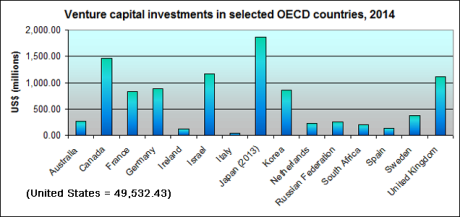 Venture capital investments in selected OECD countries